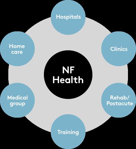 NF Health  New Frontier  New Frontier